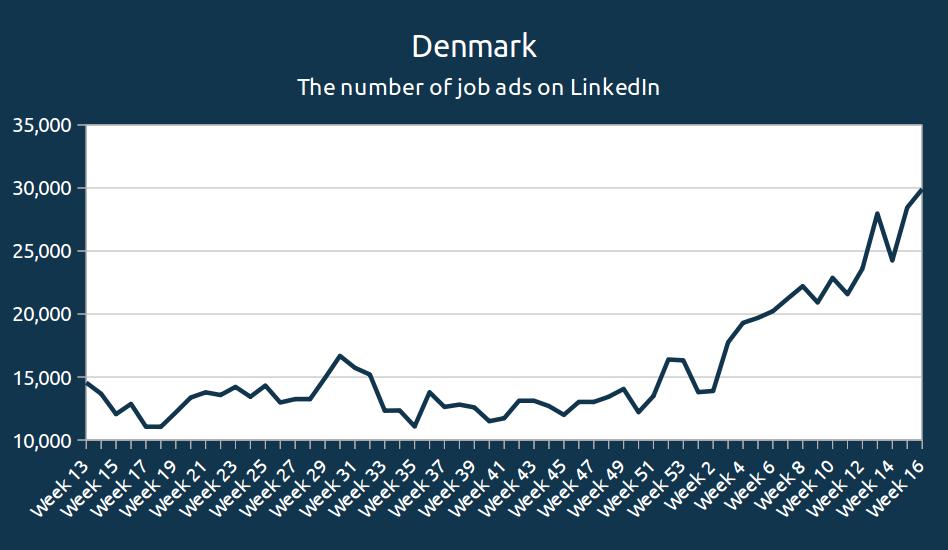 Denmark - the number of job ads on LinkedIn