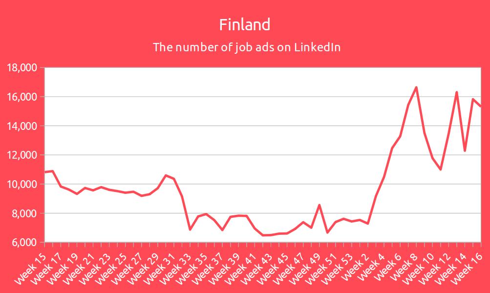 Finalnd - the number of job ads on LinkedIn
