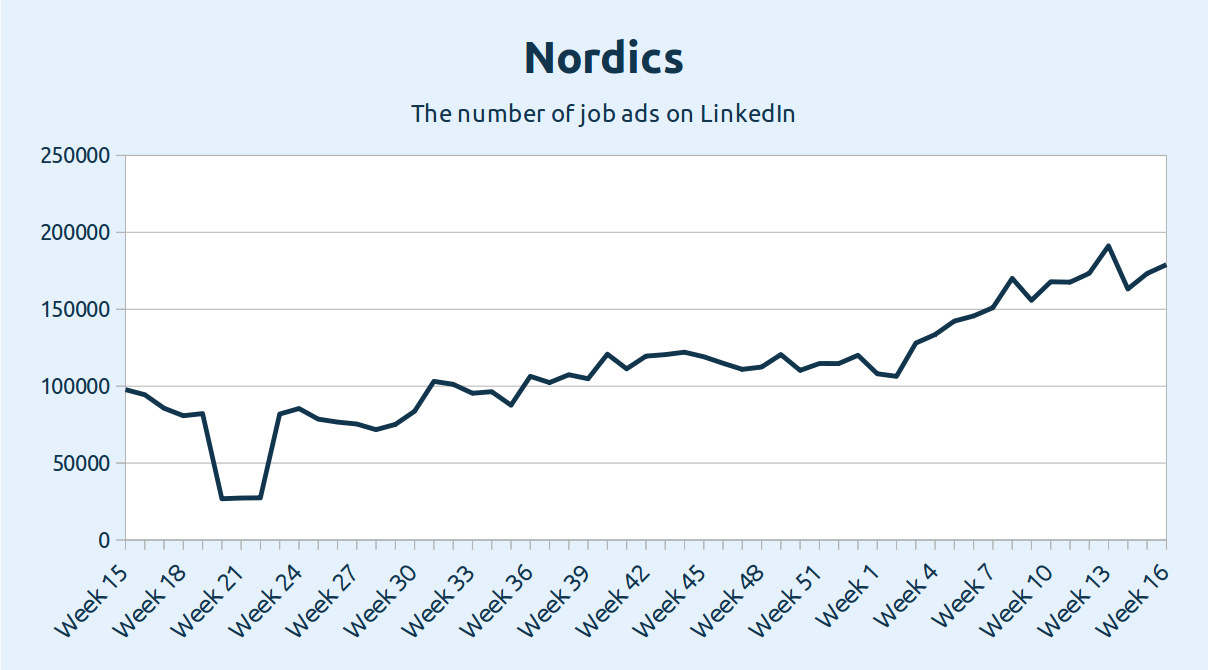 Nordics - the number of job ads on LinkedIn
