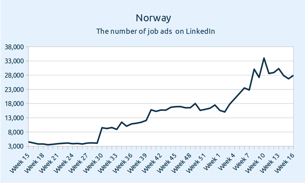 Norway - the number of job ads on LinkedIn