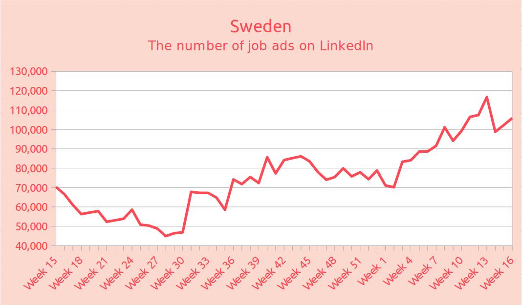 Sweden - the number of job ads on LinkedIn